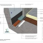 An image showing a graphic drawing of indicative floor wall junction details for basement waterproofing